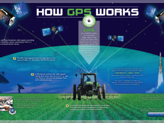 Poster showing how GPS works